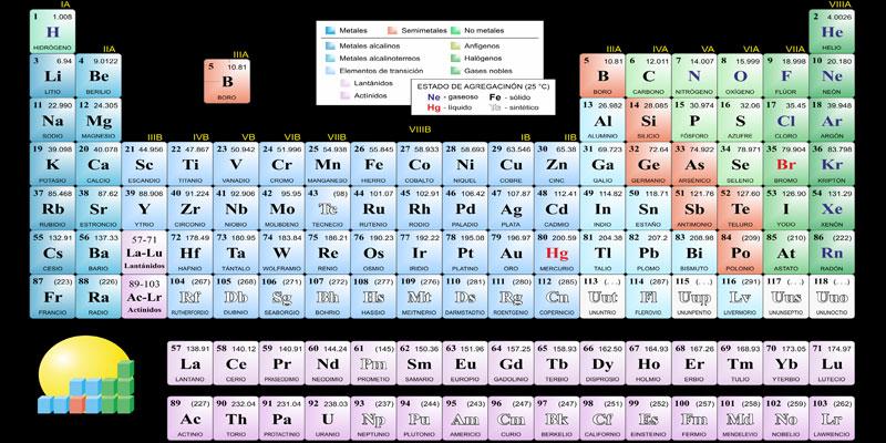 Tabla peridica tenemos qumica cuntos elementos hay en la tabla peridica urtaz Image collections